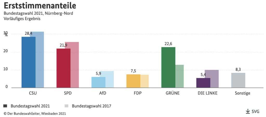 Das Erststimmen-Ergebnis im Wahlkreis Nürnberg-Nord bei der Bundestagswahl 2021.