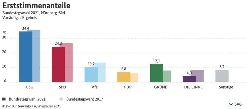 Das Erststimmen-Ergebnis im Wahlkreis Nürnberg-Nord.