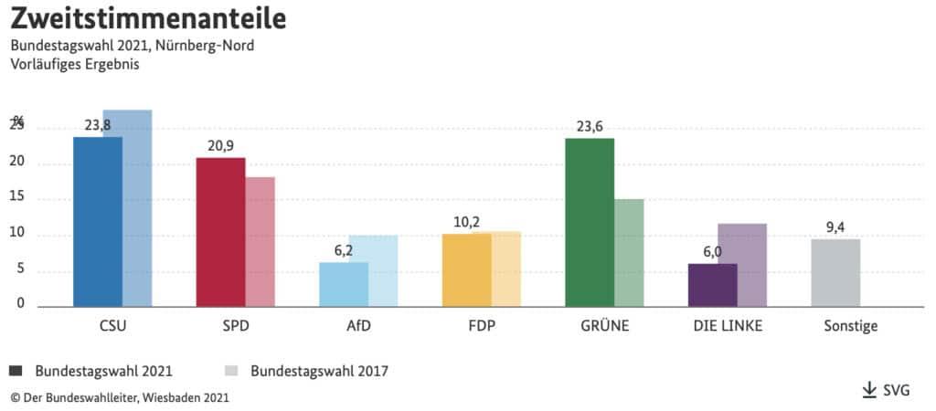 Das Zweitstimmen-Ergebnis im Wahlkreis Nürnberg-Nord bei der Bundestagswahl 2021.