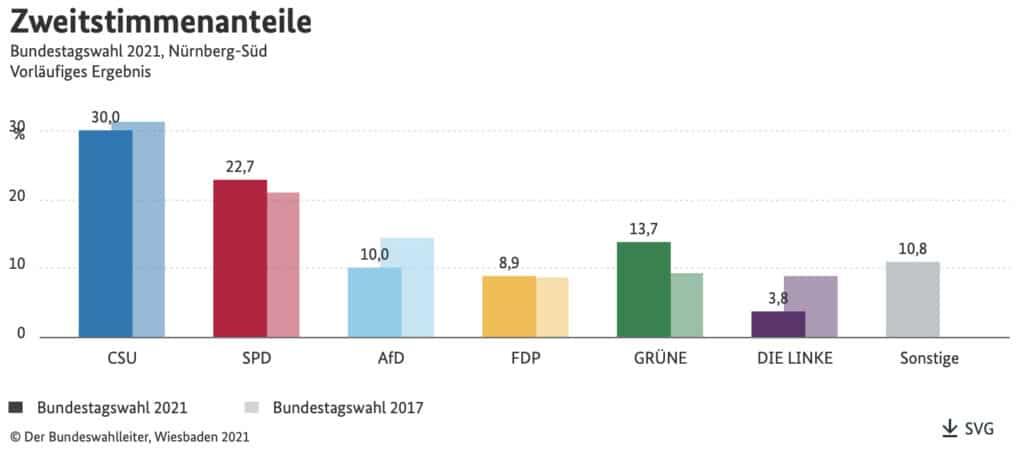 Das Zweitstimmen-Ergebnis im Wahlkreis Nürnberg-Süd bei der Bundestagswahl 2021.